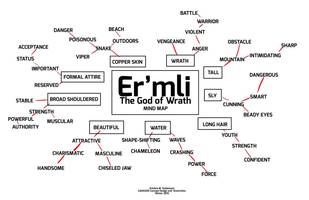 mind_map_ermli
